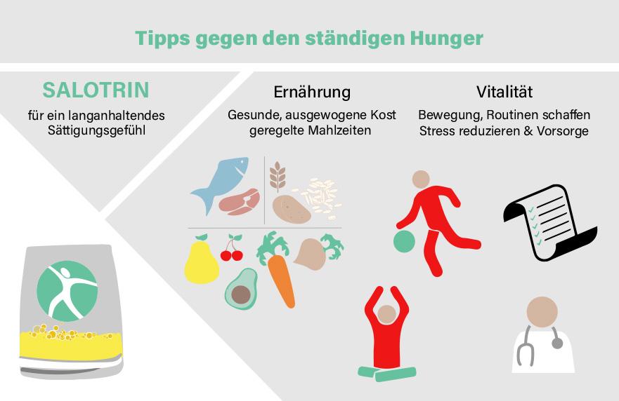 Staendig Hunger? Hilfe