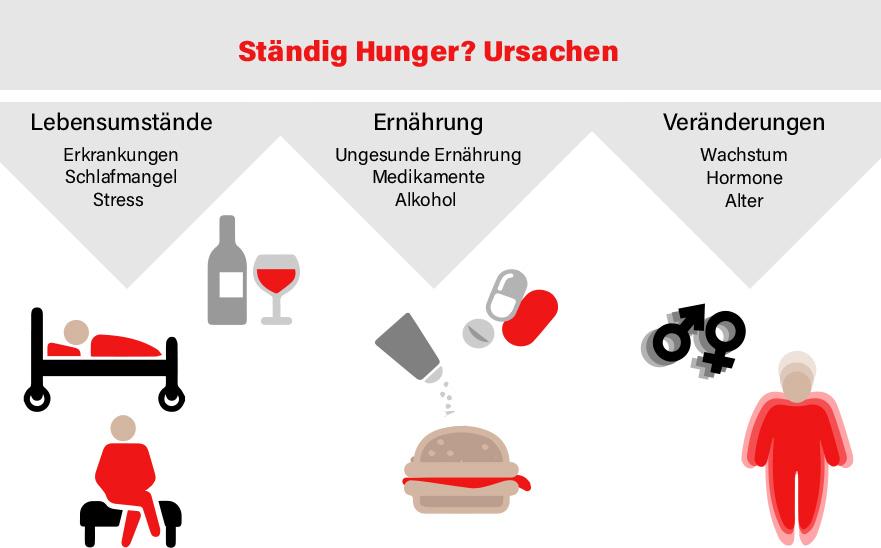 Ständig hungrig? Ursachen